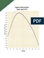 Indice de refracción vs concentracion