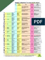 Tabla de Minerales - 2015