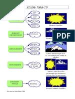 schema narratif  notes
