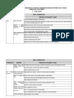 Matriz Competencias Capacidades e Indicadores 1º Grado