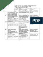 Criterii Evaluare Oral FRANCEZA