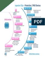 STM32 Companion Chip Summary - ESD&iPad