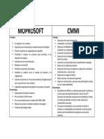 Moprosoft vs Cmmi