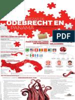 ODEBRECHT EN PANAMÁ