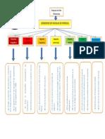 3ra. ASIGNACION Mapa Conceptual