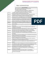 Tabela de Códigos de Falha Hilux