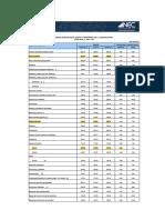 Ipco Indices de La Construccion Nac 08 17