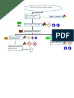 diagrama organica