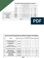 Subjects' Codes Environmental Engineering