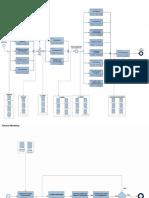 BIM Processes Map