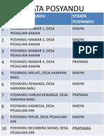 Strata Posyandu