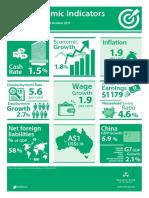 economy-indicators-snapshot