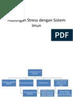 Hubungan Stress Dengan Sistem Imun