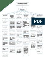 WDQH_Mi Tarea Organizador Grafico-Formación Basada en Competencias