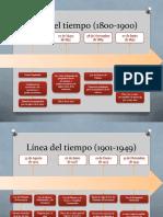 Linea de Tiempo Derechos de Autor en Mexico