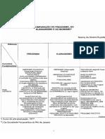 Comparação Freudismo, Kleinianismo e Do Bionismo