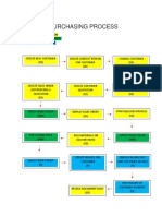 Bicycle Purchasing Process