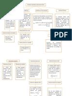 Mapa Conceptual Modelos Matematicos