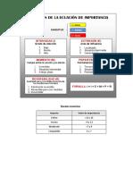 Criterios Ecuación Importancia Corta