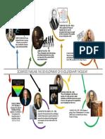 Bio Timeline