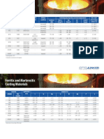 Ferritic and Martensitic Casting Materials