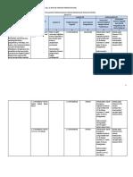 Analisis Keterkaitan SKL, KI, KD PMKR