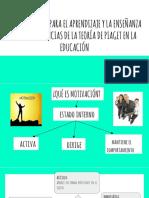La motivación y las implicancias de la teoría de Piaget en la educación.pptx