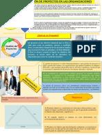 1) . Infografía Dirección de Proyectos