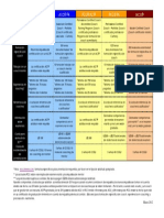 Credentialing Requirements Chart SPANISH(2012)