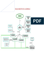Funciones y Habilidades Del Administrador_mapa Conceptual