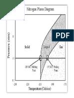 Nitrogen Phase Diagram.pdf