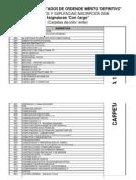 Listado de Materias Con Cargo