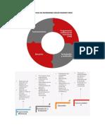 El Ciclo de Inversiones Según Invierte Perú