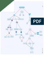 Actividad 3 -Mapa Conceptual