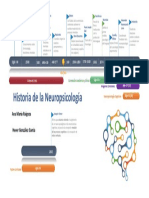 Timeline Neuropsicologia
