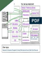 full-stack-python-map.pdf