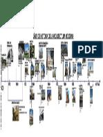 Linea de La Arquitectura Moderna..
