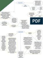 Mapa Conceptual de Programación pseudocodigos