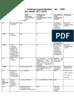 Leihfristen und Verlängerungsmodalitäten der SWB-Fernleihbibliotheken modelle.pdf