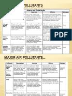 Pollutant Resources