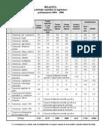 Bilant Comisii Legislarura 2004-2008