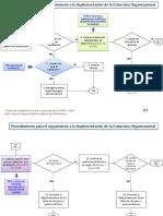 Validacion estructura-Procedimiento