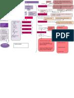 Mapa Modulo 2 Modelos de Intervencion Social i