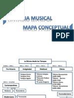 Mapa Musical