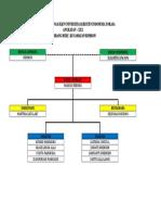 Struktur Organisasi Lembang Buri'