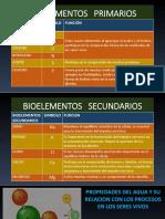 Bloque 2 Bioelementos, Biomoleculas