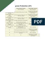 Ingress Protection (IP)