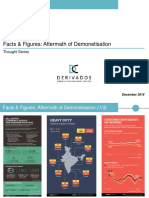 Facts & Figures - Aftermath of Demonetisation