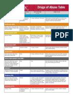 Drug-of-Abuse-(Table).pdf