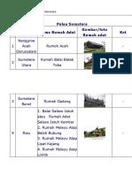Daftar Rumah Adat di Indonesia 1.docx